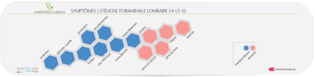 Les symptômes de la sténose foraminale lombaire L4-L5-S1