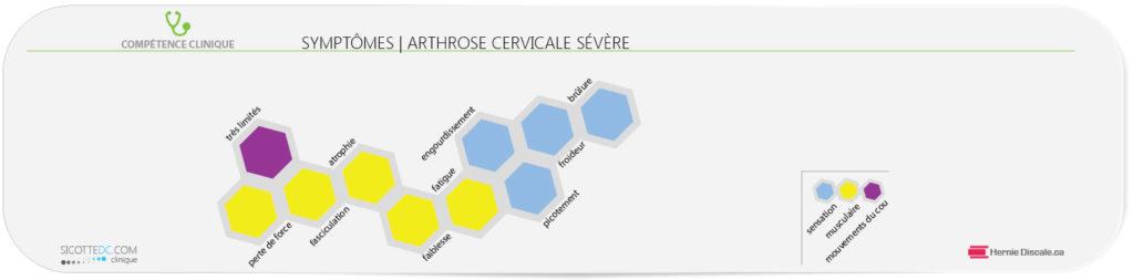 La liste des symptômes de l'arthrose cervicale sévère.