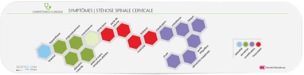 La liste des symptômes de la sténose spinale cervicale accompagnée de myélopathie.